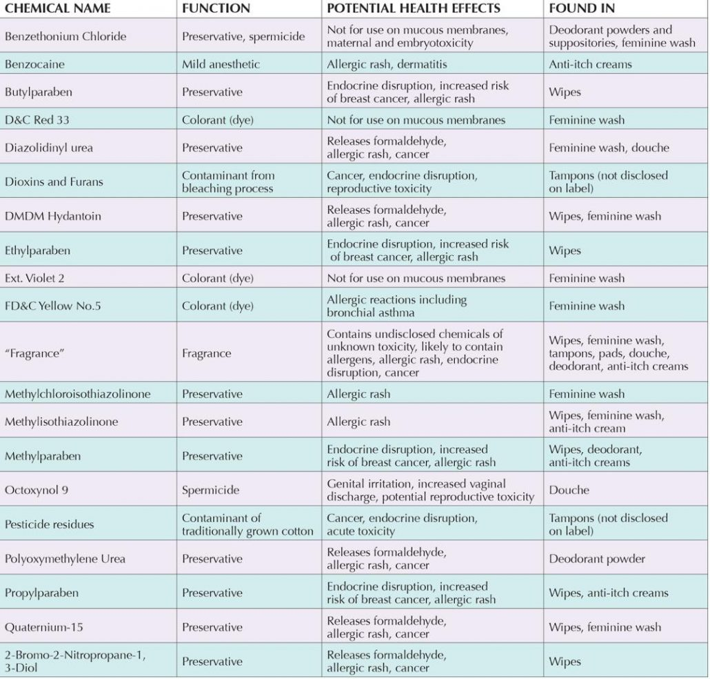 LIST OF CHEMICALS IN FEMALE CARE PRODUCTS